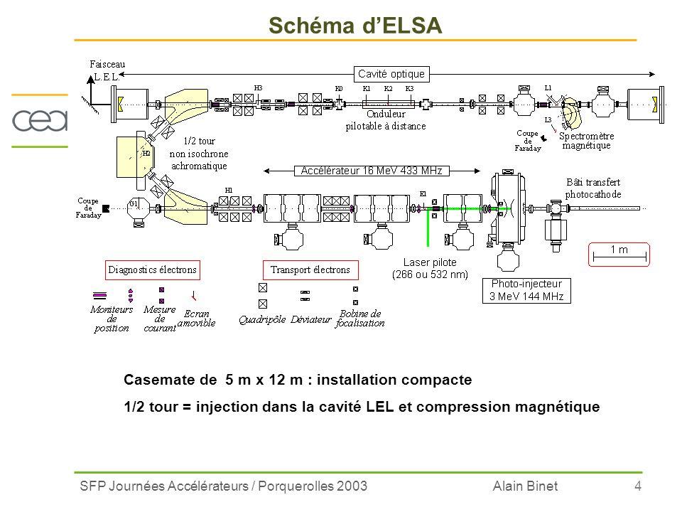 SFP Journées Accélérateurs / Porquerolles 2003 Alain Binet4 Schéma dELSA Casemate de 5 m x 12 m : installation compacte 1/2 tour = injection dans la c