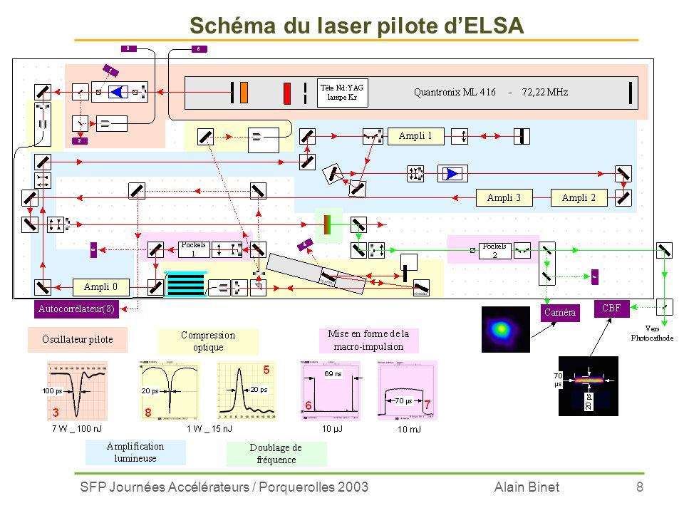 SFP Journées Accélérateurs / Porquerolles 2003 Alain Binet8 Schéma du laser pilote dELSA