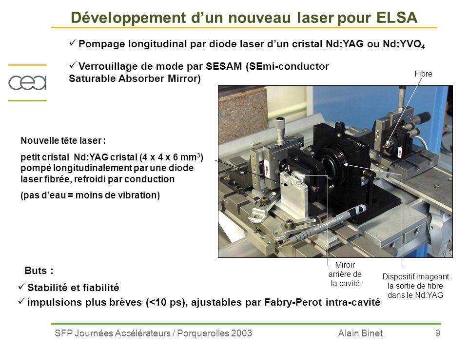 SFP Journées Accélérateurs / Porquerolles 2003 Alain Binet9 Pompage longitudinal par diode laser dun cristal Nd:YAG ou Nd:YVO 4 Verrouillage de mode p