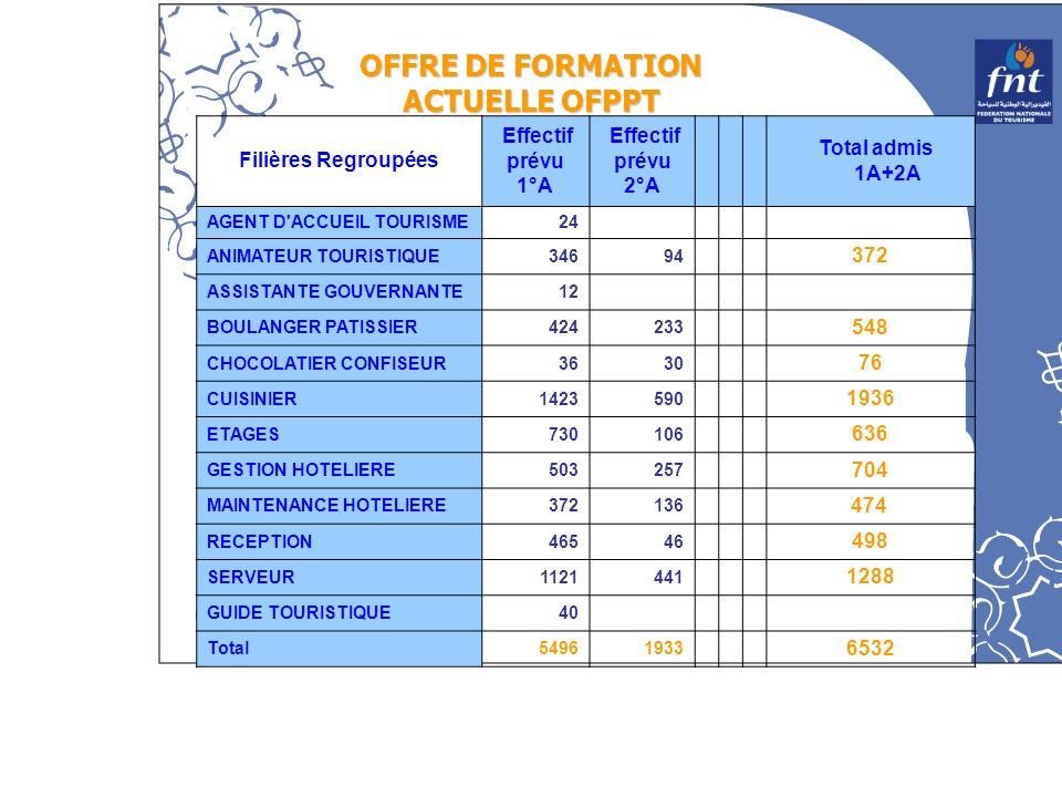 OFFRE DE FORMATION ACTUELLE OFPPT Filières Regroupées Effectif prévu 1°A Effectif prévu 2°A Total admis 1A+2A AGENT D'ACCUEIL TOURISME24 ANIMATEUR TOU