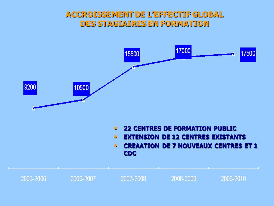 22 CENTRES DE FORMATION PUBLIC 22 CENTRES DE FORMATION PUBLIC EXTENSION DE 12 CENTRES EXISTANTS EXTENSION DE 12 CENTRES EXISTANTS CREAATION DE 7 NOUVE