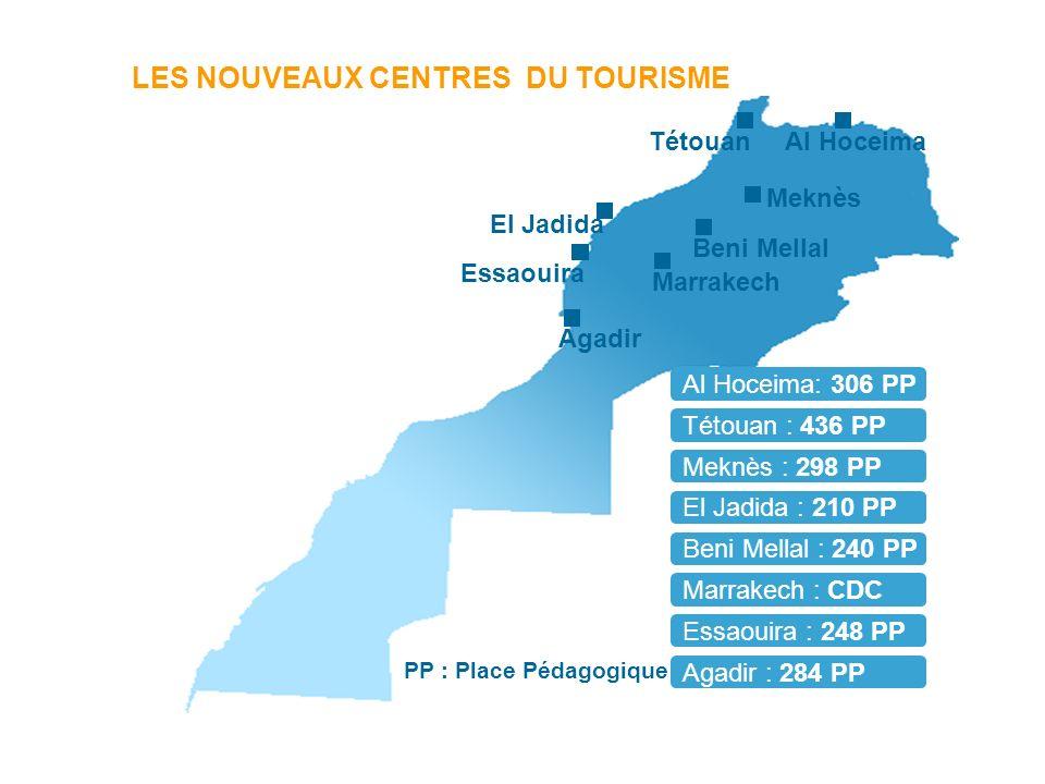 LES NOUVEAUX CENTRES DU TOURISME Agadir Marrakech Beni Mellal Essaouira El Jadida Meknès TétouanAl Hoceima Essaouira : 248 PP Tétouan : 436 PP Agadir