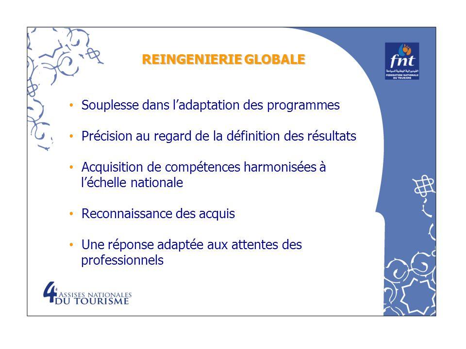 Souplesse dans ladaptation des programmes Précision au regard de la définition des résultats Acquisition de compétences harmonisées à léchelle nationa