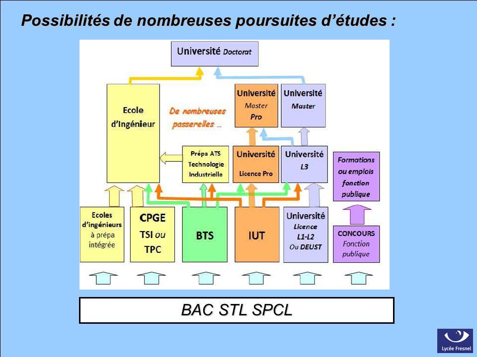 BAC STL SPCL Possibilités de nombreuses poursuites détudes :