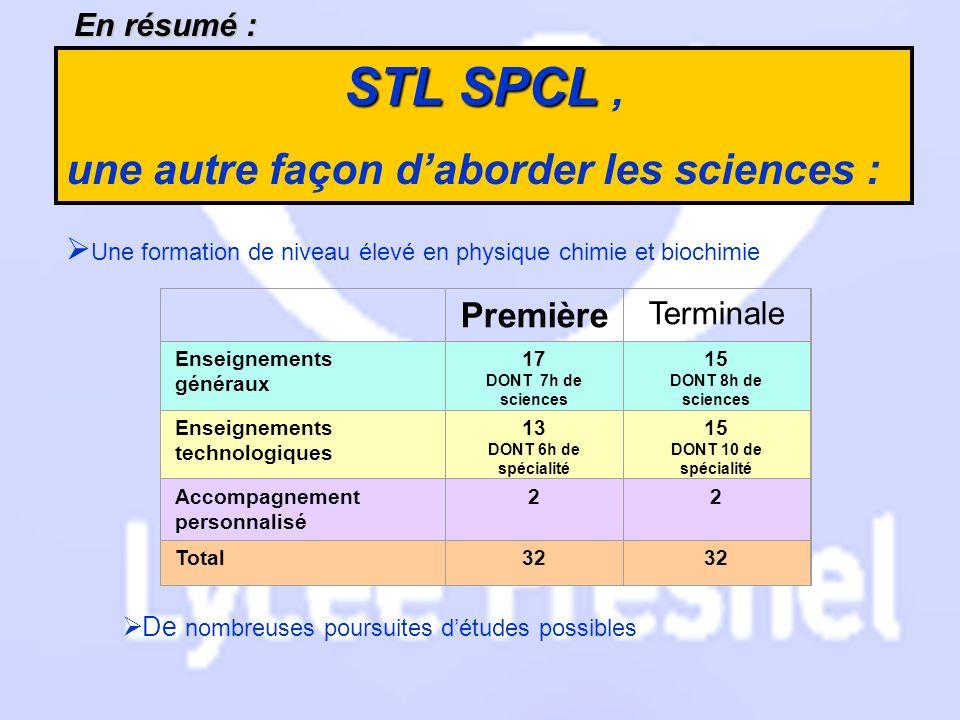 En résumé : STL SPCL STL SPCL, une autre façon daborder les sciences : Une formation de niveau élevé en physique chimie et biochimie De nombreuses pou