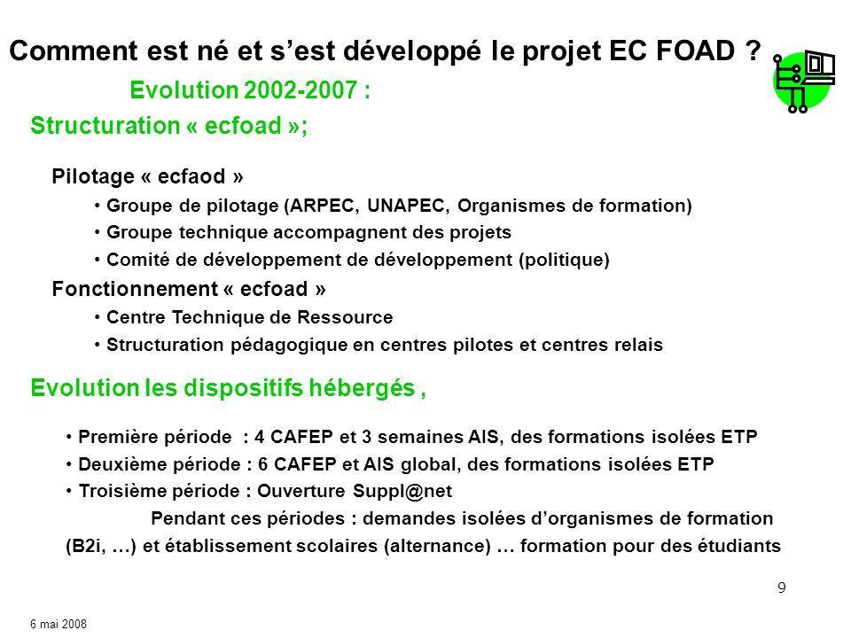 9 6 mai 2008 Evolution 2002-2007 : Comment est né et sest développé le projet EC FOAD ? Structuration « ecfoad »; Evolution les dispositifs hébergés,