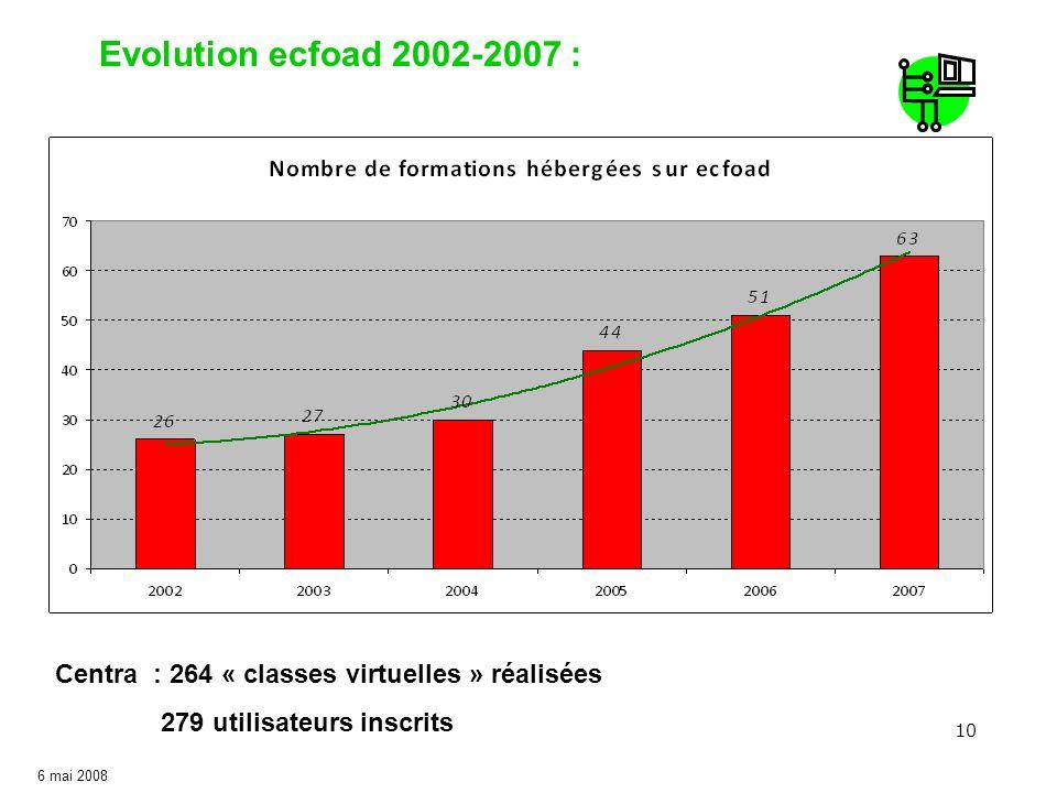 10 Evolution ecfoad 2002-2007 : 6 mai 2008 Centra : 264 « classes virtuelles » réalisées 279 utilisateurs inscrits