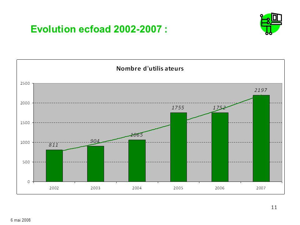 11 Evolution ecfoad 2002-2007 : 6 mai 2008