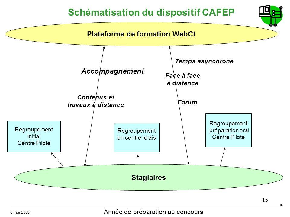 15 Schématisation du dispositif CAFEP Plateforme de formation WebCt Stagiaires Regroupement initial Centre Pilote Regroupement préparation oral Centre