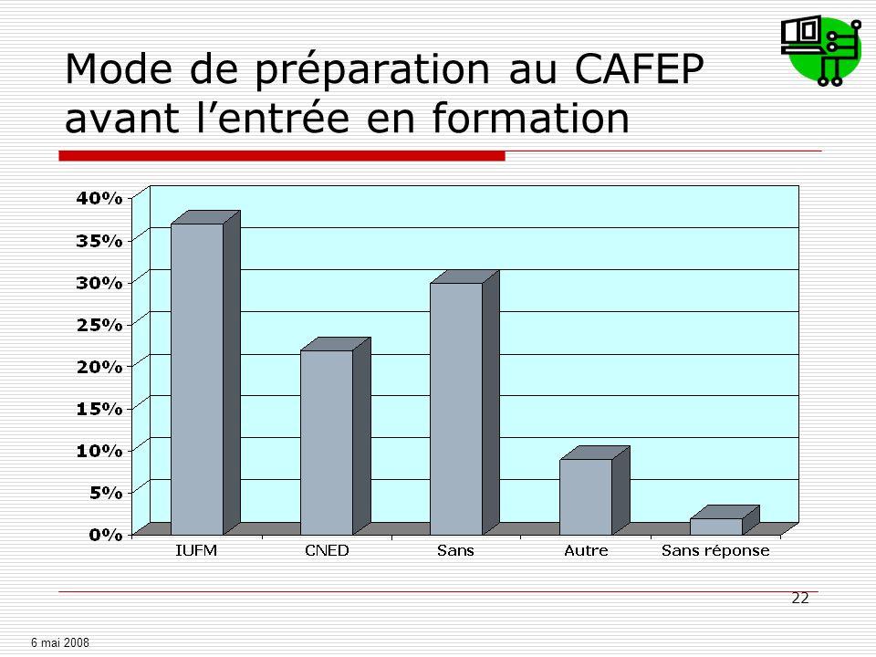 22 Mode de préparation au CAFEP avant lentrée en formation 6 mai 2008