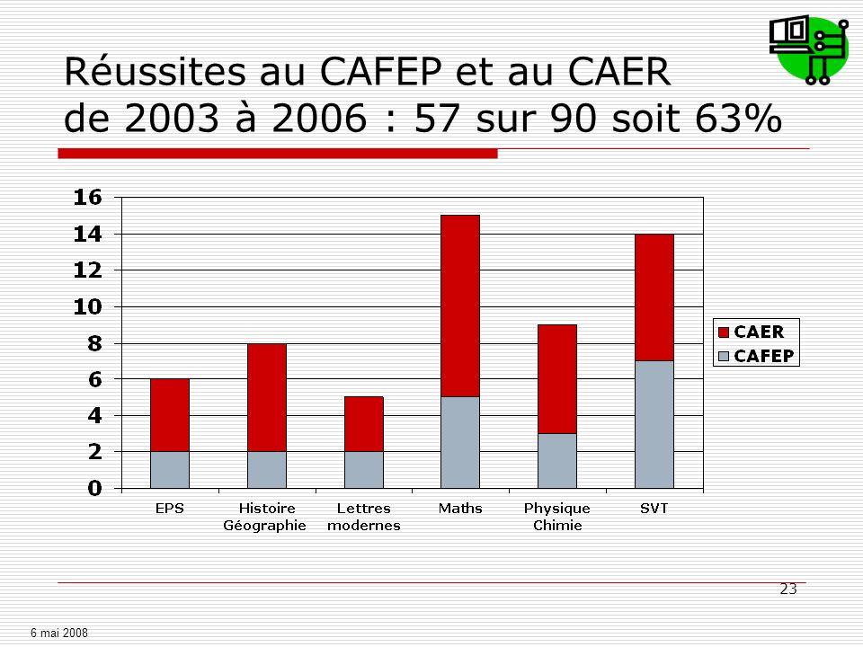 23 Réussites au CAFEP et au CAER de 2003 à 2006 : 57 sur 90 soit 63% 6 mai 2008
