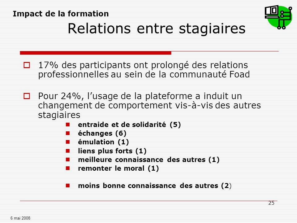 25 Relations entre stagiaires 17% des participants ont prolongé des relations professionnelles au sein de la communauté Foad Pour 24%, lusage de la pl