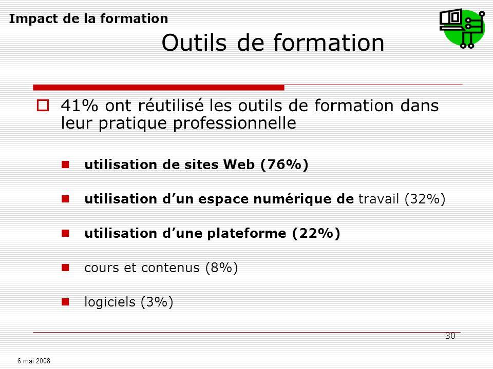 30 Outils de formation 41% ont réutilisé les outils de formation dans leur pratique professionnelle utilisation de sites Web (76%) utilisation dun esp