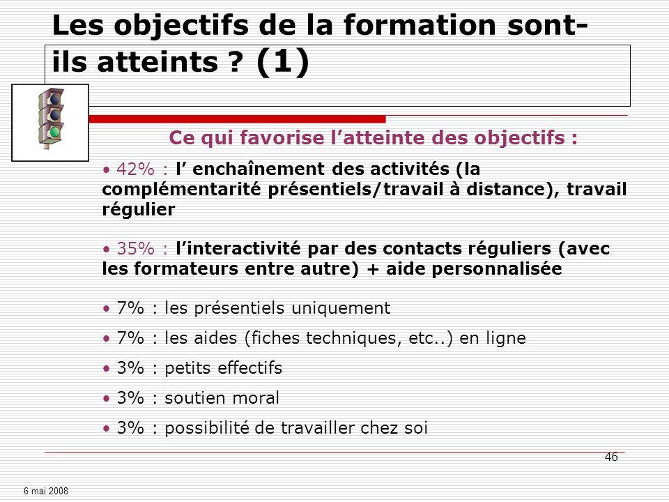 46 Les objectifs de la formation sont- ils atteints ? (1) Ce qui favorise latteinte des objectifs : 42% : l enchaînement des activités (la complémenta