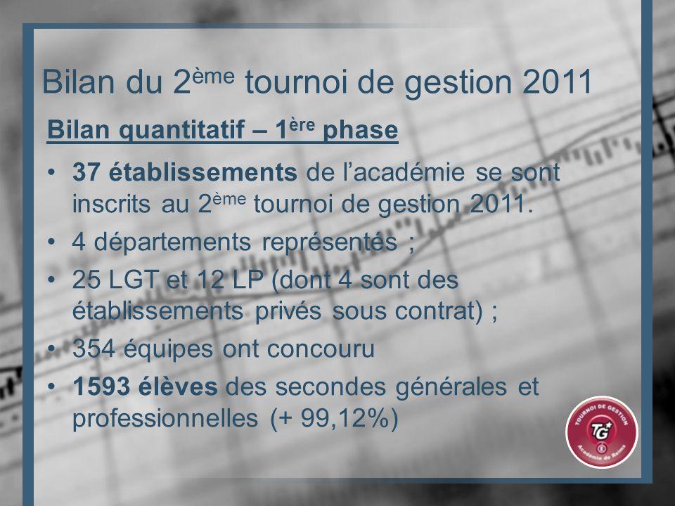 Bilan du 2 ème tournoi de gestion 2011 37 établissements de lacadémie se sont inscrits au 2 ème tournoi de gestion 2011.
