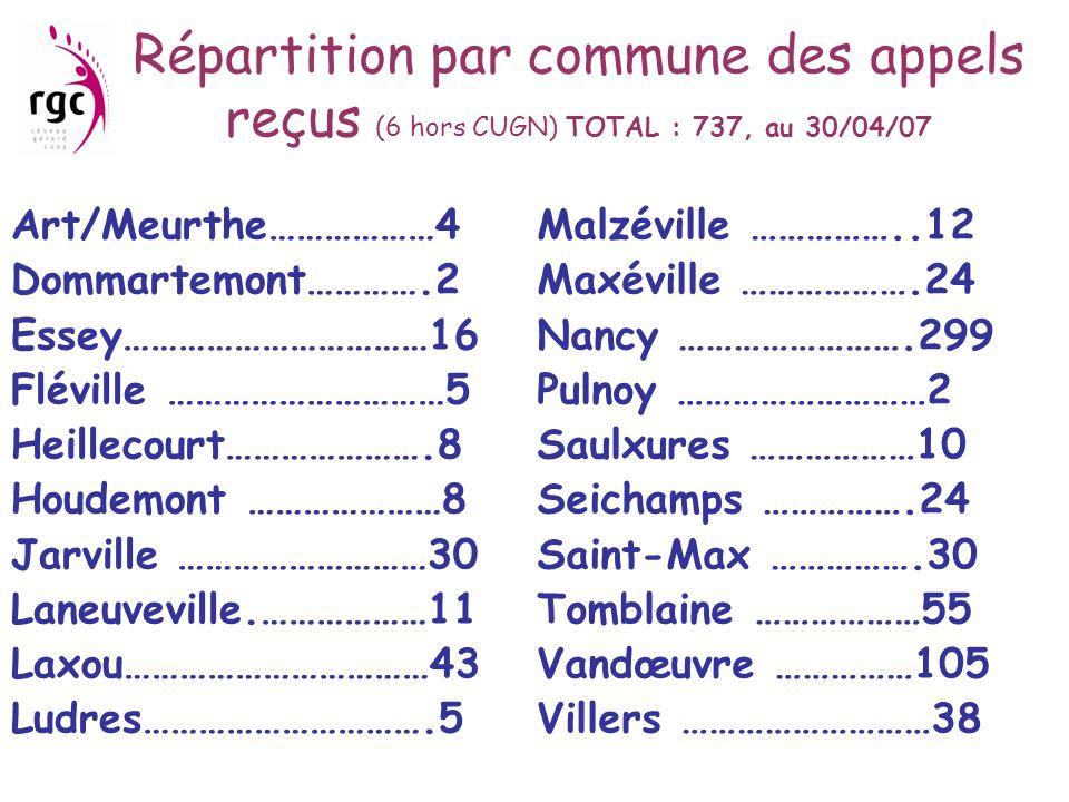 Répartition par commune des appels reçus (6 hors CUGN) TOTAL : 737, au 30/04/07 Art/Meurthe………………4 Dommartemont………….2 Essey……………………………16 Fléville …………
