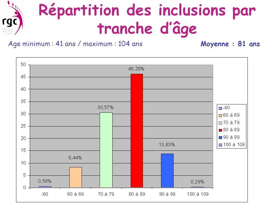 Répartition des inclusions par tranche dâge Age minimum : 41 ans / maximum : 104 ans Moyenne : 81 ans