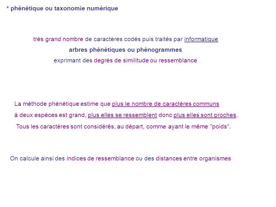 * phénétique ou taxonomie numérique très grand nombre de caractères codés puis traités par informatique arbres phénétiques ou phénogrammes exprimant d