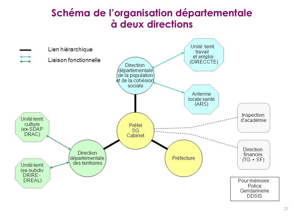 21 Schéma de lorganisation départementale à deux directions Préfet SG Cabinet Direction départementale de la population et de la cohésion sociale Préf