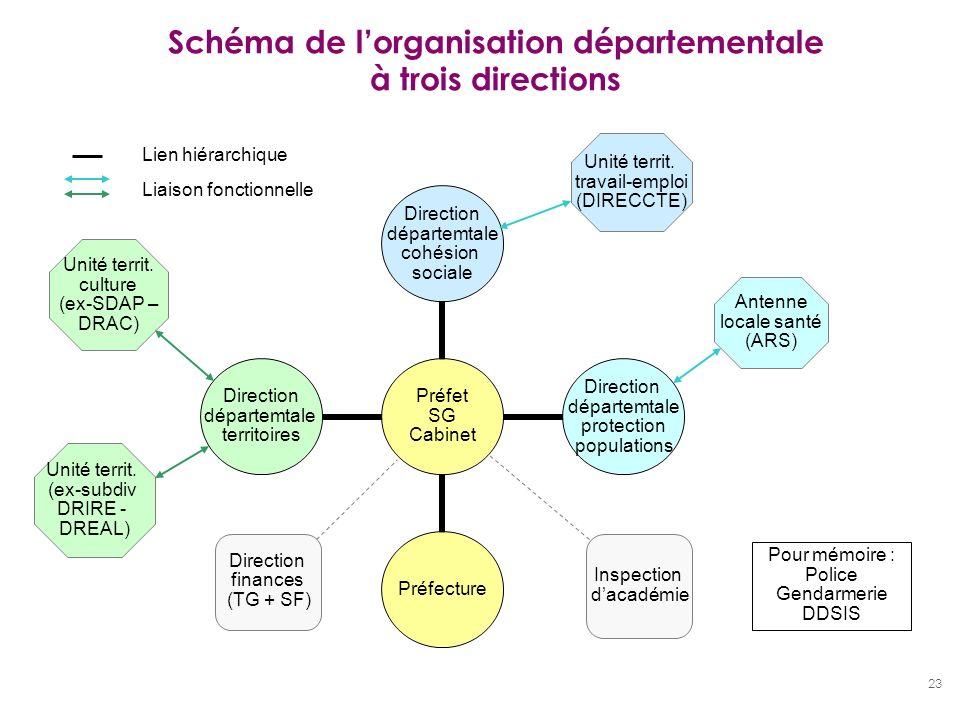 23 Schéma de lorganisation départementale à trois directions Préfet SG Cabinet Direction départemtale cohésion sociale Direction départemtale protecti