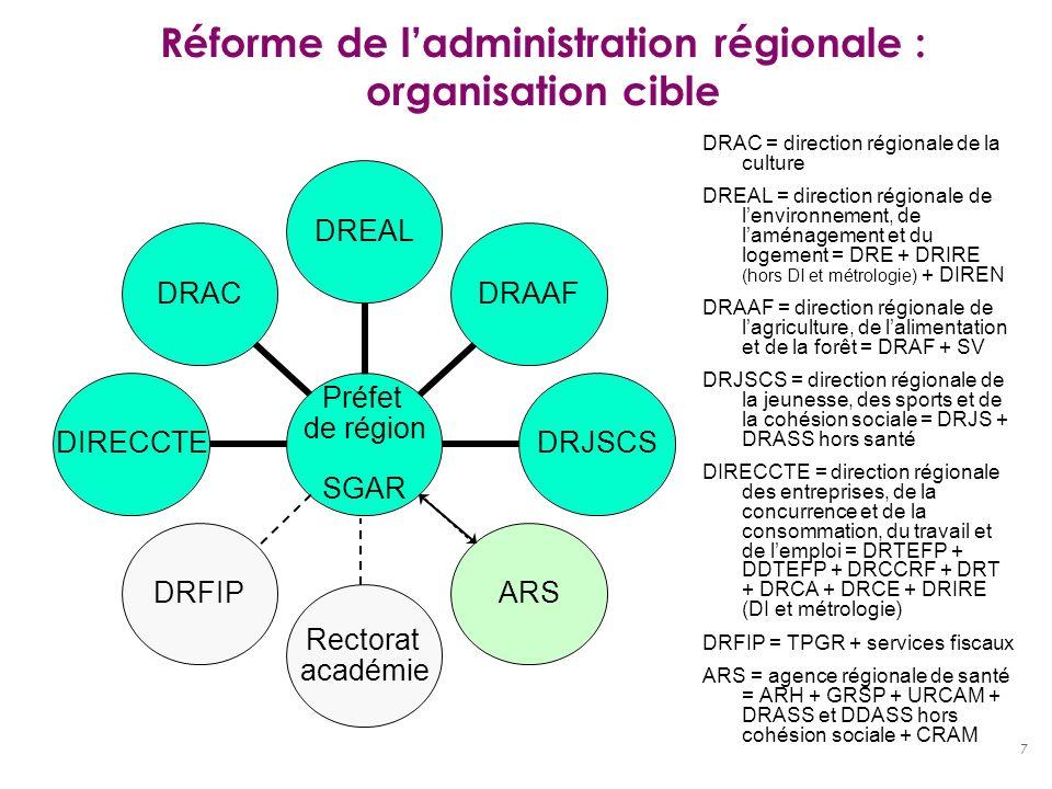 7 Réforme de ladministration régionale : organisation cible Préfet de région SGAR DREALDRAAFDRJSCSARS Rectorat académie DRFIPDIRECCTEDRAC DRAC = direc