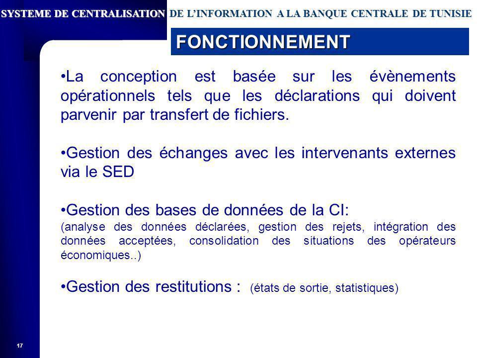 17 SYSTEME DE CENTRALISATION DE LINFORMATION A LA BANQUE CENTRALE DE TUNISIE FONCTIONNEMENT La conception est basée sur les évènements opérationnels tels que les déclarations qui doivent parvenir par transfert de fichiers.