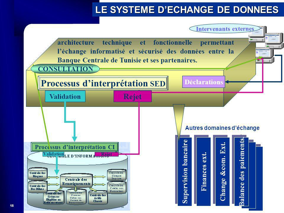 18 Déclarations Change &com. Ext. Finances ext. Supervision bancaire Balance des paiements. Processus dinterprétation CI Validation Rejet LE SYSTEME D