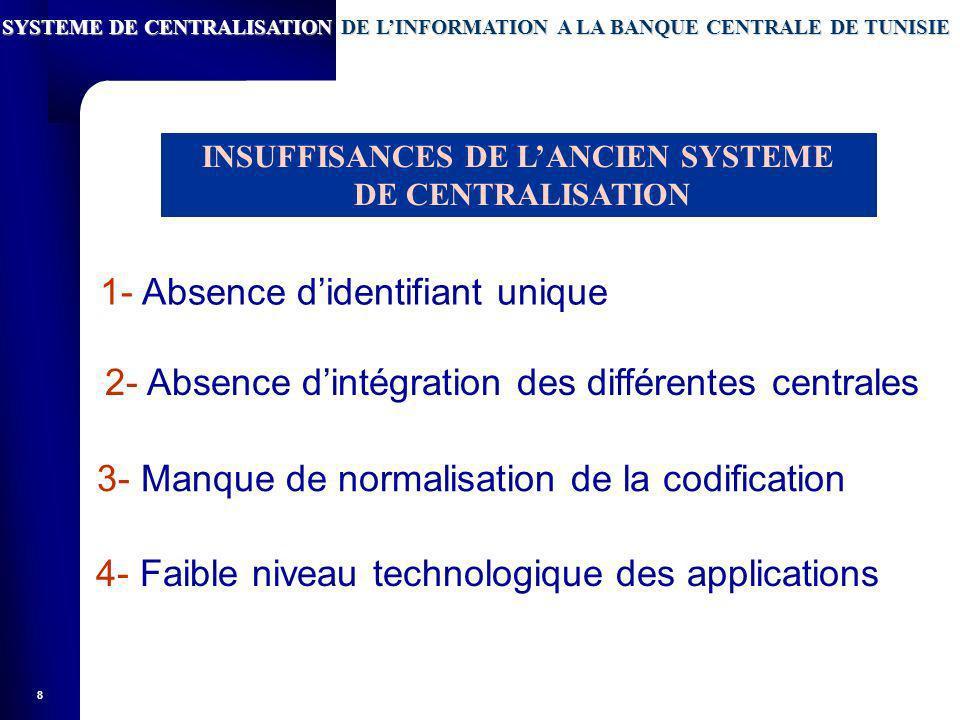 8 1- Absence didentifiant unique 3- Manque de normalisation de la codification 2- Absence dintégration des différentes centrales 4- Faible niveau technologique des applications INSUFFISANCES DE LANCIEN SYSTEME DE CENTRALISATION SYSTEME DE CENTRALISATION DE LINFORMATION A LA BANQUE CENTRALE DE TUNISIE