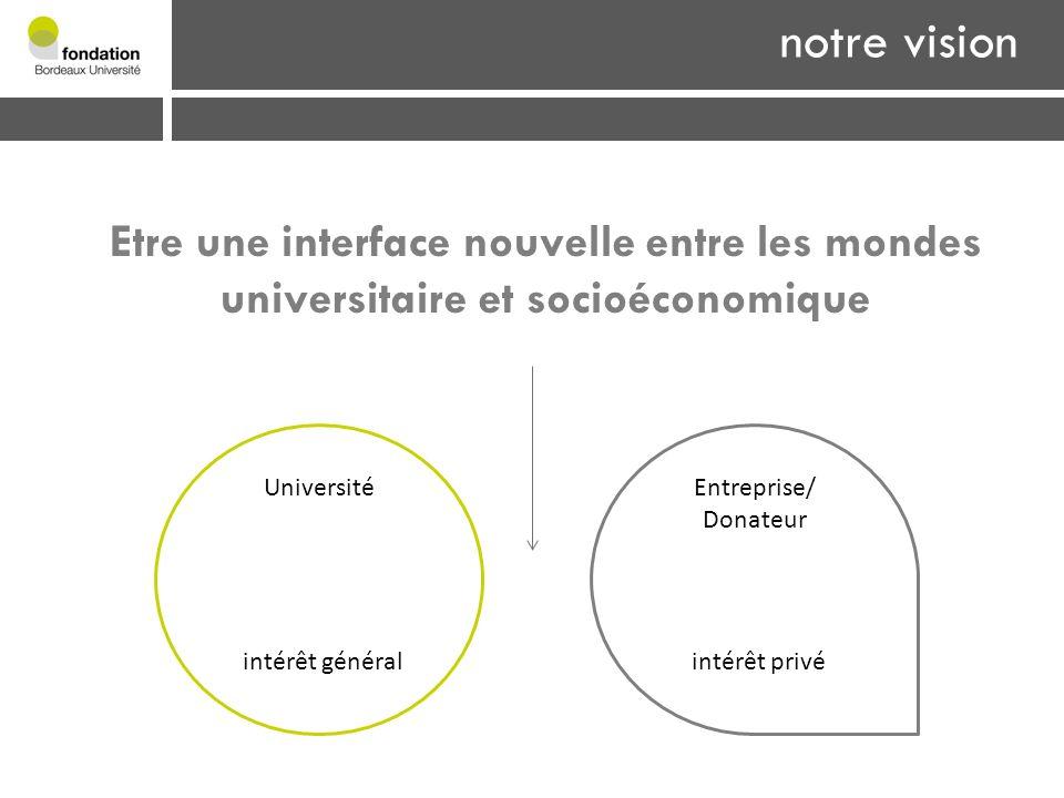 1- Vocation Etre une interface nouvelle entre les mondes universitaire et socioéconomique notre vision Université intérêt général Entreprise/ Donateur intérêt privé notre vision