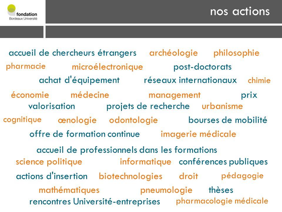 nos actions achat d'équipement œnologie projets de recherchevalorisation réseaux internationaux rencontres Université-entreprises conférences publique