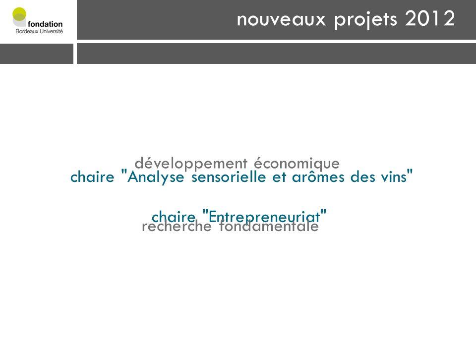 nouveaux projets 2012 coup de cœur alumni développement économique chaire