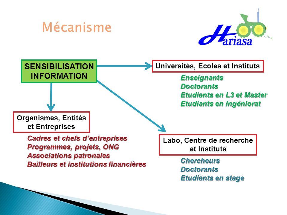 Mécanisme Universités, Ecoles et Instituts Organismes, Entités et Entreprises Labo, Centre de recherche et Instituts EnseignantsDoctorants Etudiants e