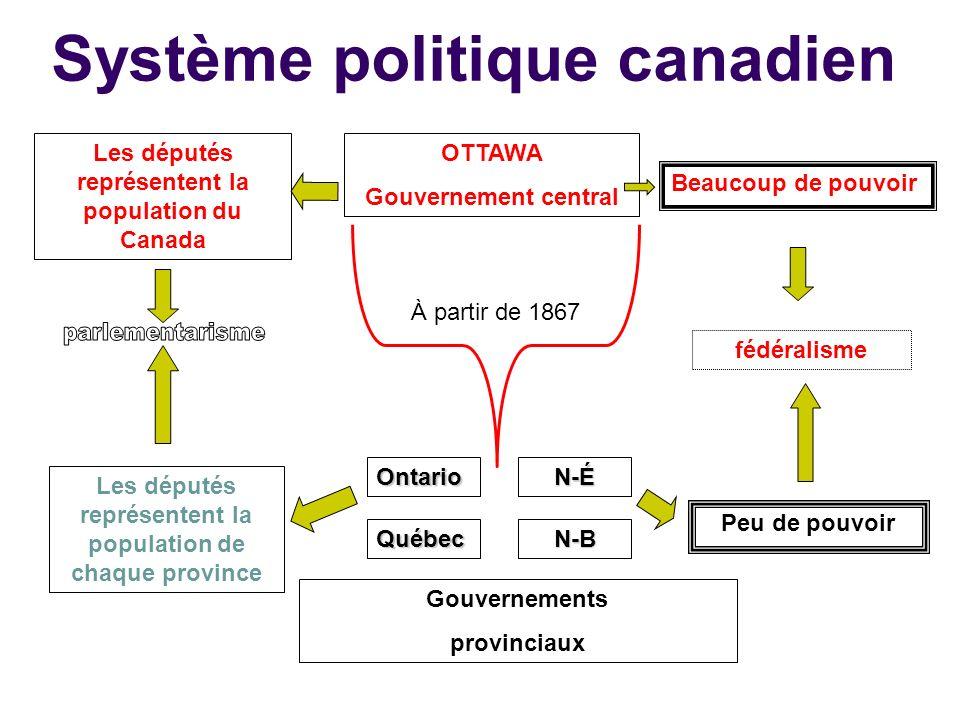 Système politique canadien OTTAWA Gouvernement central Les députés représentent la population du Canada Beaucoup de pouvoir fédéralisme Peu de pouvoir