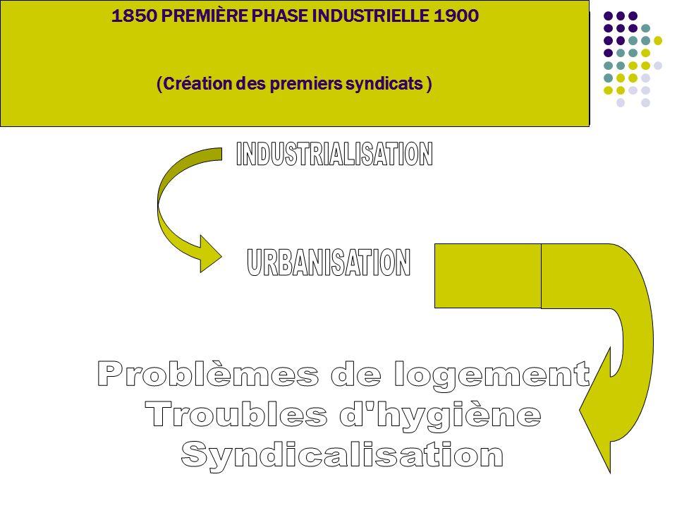 1850 PREMIÈRE PHASE INDUSTRIELLE 1900 (Création des premiers syndicats )