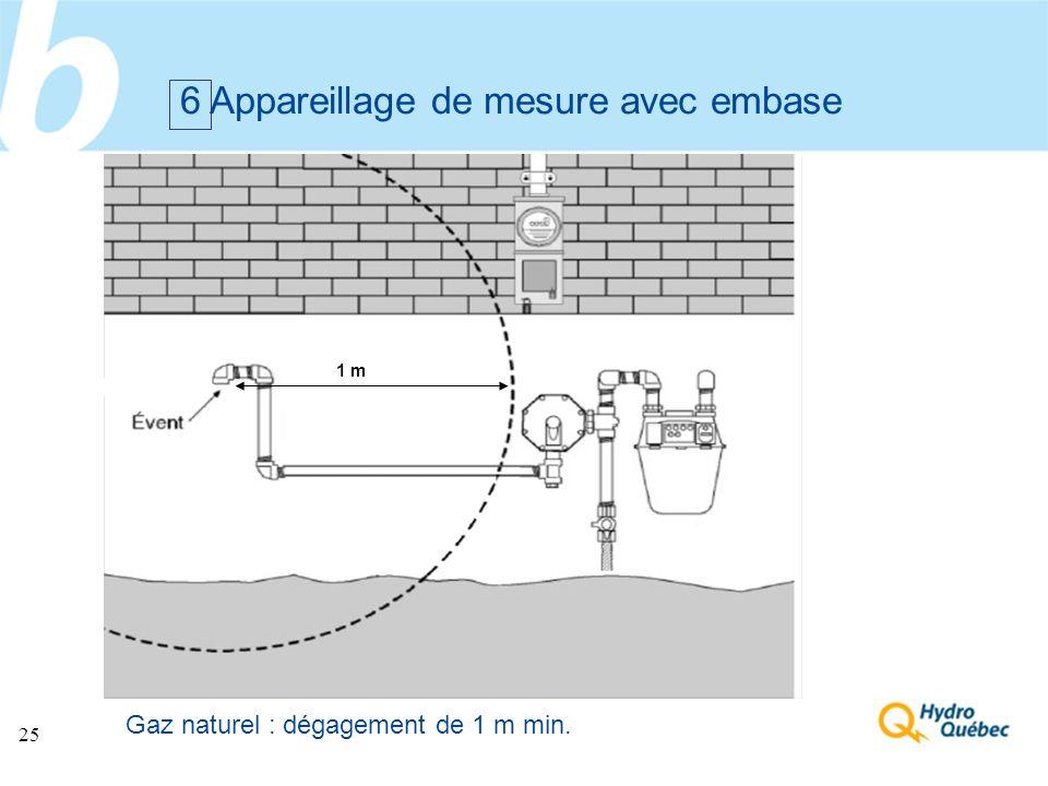 25 6 Appareillage de mesure avec embase Gaz naturel : dégagement de 1 m min. 1 m