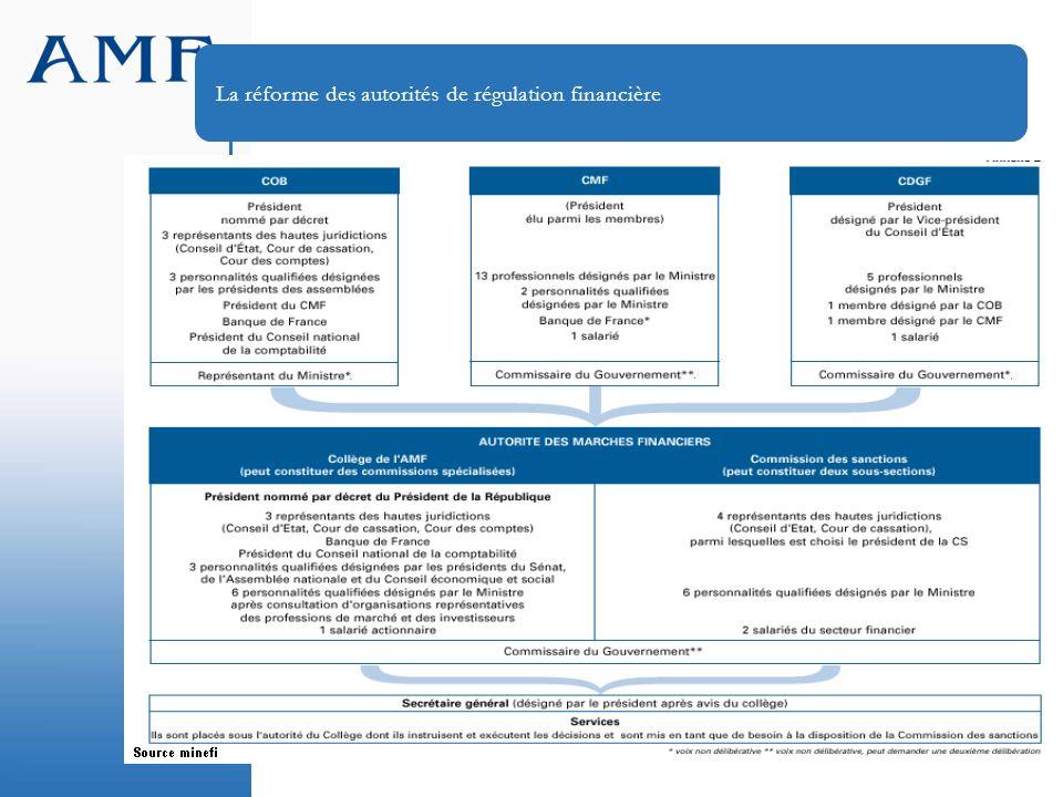 11 La réforme des autorités de régulation financière