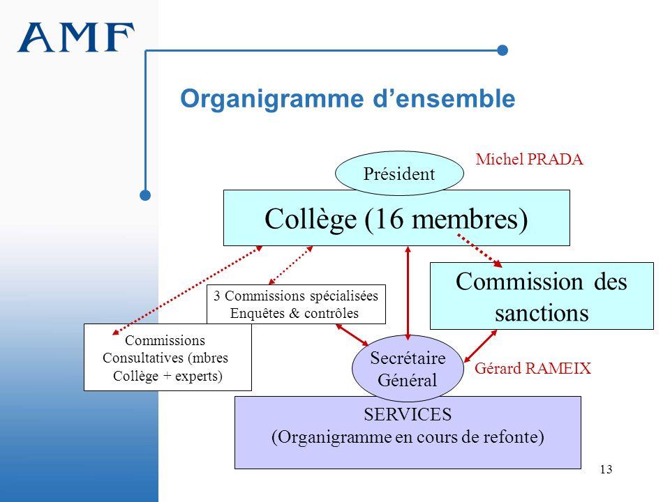13 Organigramme densemble Collège (16 membres) Président Commission des sanctions SERVICES (Organigramme en cours de refonte) Secrétaire Général 3 Com