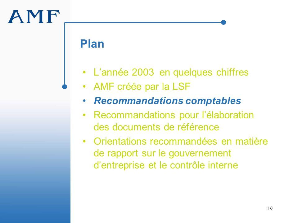 19 Plan Lannée 2003 en quelques chiffres AMF créée par la LSF Recommandations comptables Recommandations pour lélaboration des documents de référence