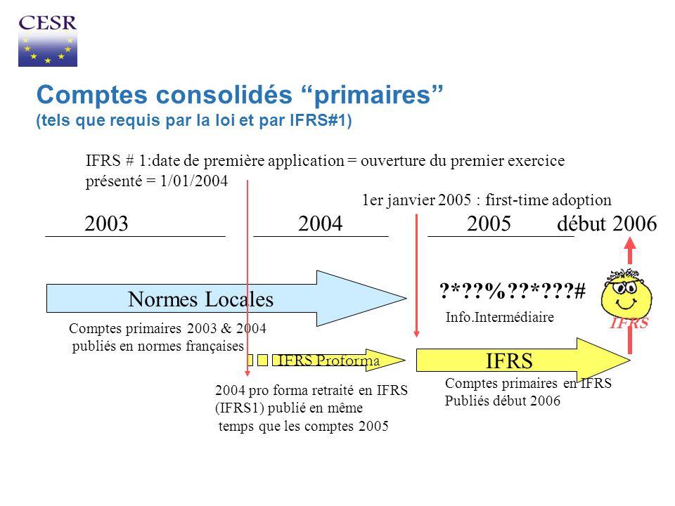 Comptes consolidés primaires (tels que requis par la loi et par IFRS#1) Normes Locales IFRS 2003 2004 2005 début 2006 IFRS Proforma 2004 pro forma ret