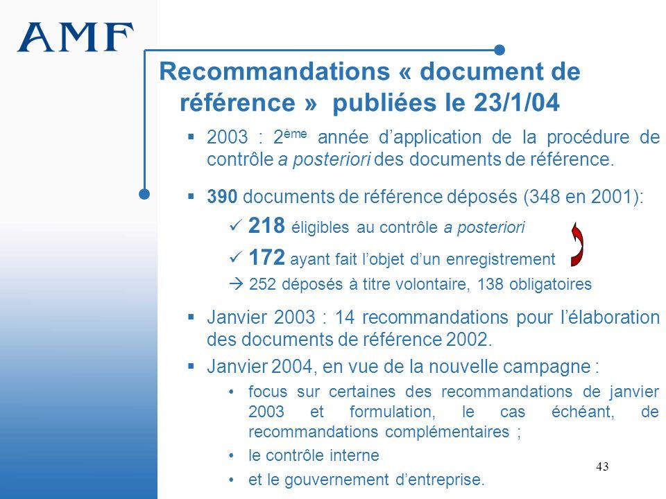 43 2003 : 2 ème année dapplication de la procédure de contrôle a posteriori des documents de référence. 390 documents de référence déposés (348 en 200