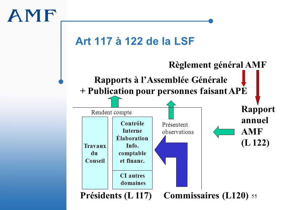 55 Art 117 à 122 de la LSF Présidents (L 117) Commissaires (L120) Contrôle Interne Élaboration Info. comptable et financ. CI autres domaines Travaux d