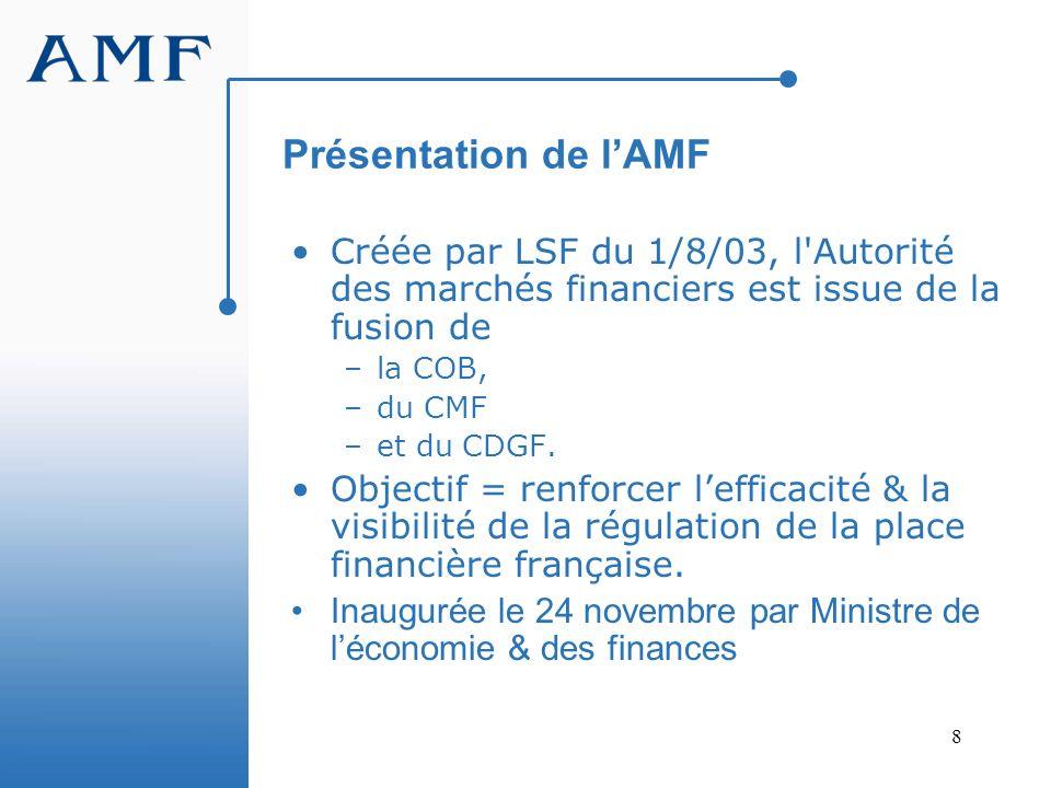 8 Présentation de lAMF Créée par LSF du 1/8/03, l'Autorité des marchés financiers est issue de la fusion de –la COB, –du CMF –et du CDGF. Objectif = r