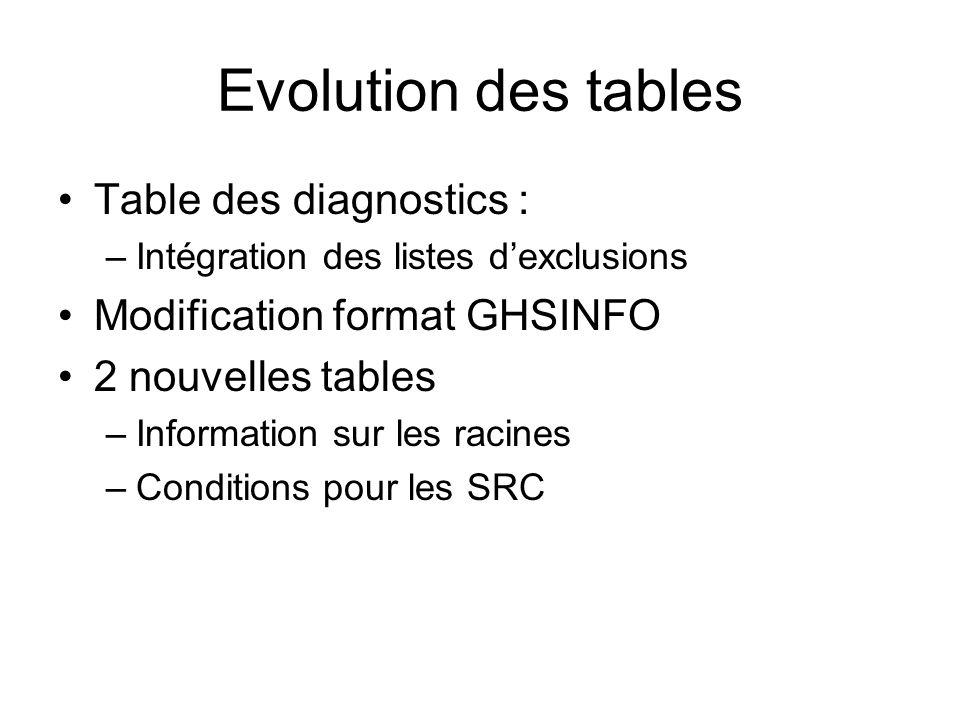 Evolution des tables Table des diagnostics : –Intégration des listes dexclusions Modification format GHSINFO 2 nouvelles tables –Information sur les r