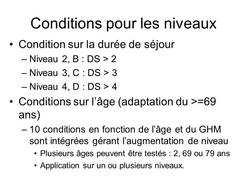 Conditions pour les niveaux Condition sur la durée de séjour –Niveau 2, B : DS > 2 –Niveau 3, C : DS > 3 –Niveau 4, D : DS > 4 Conditions sur lâge (ad