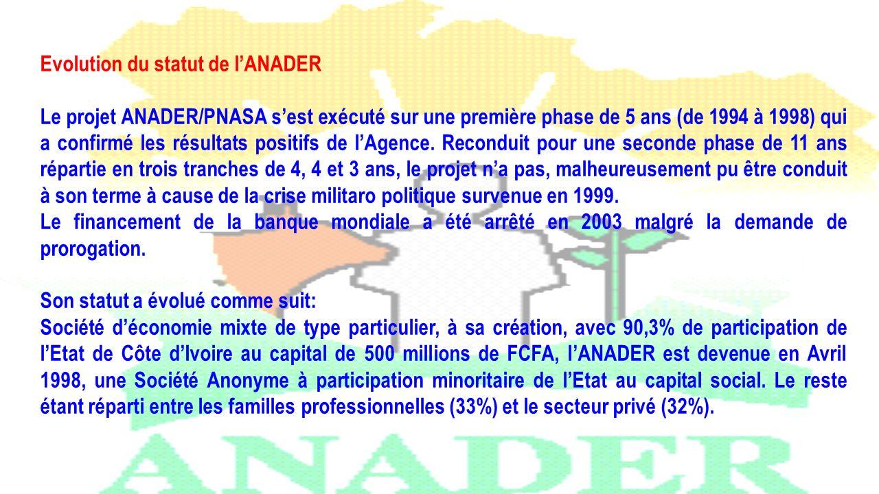 Evolution du statut de lANADER Le projet ANADER/PNASA sest exécuté sur une première phase de 5 ans (de 1994 à 1998) qui a confirmé les résultats posit