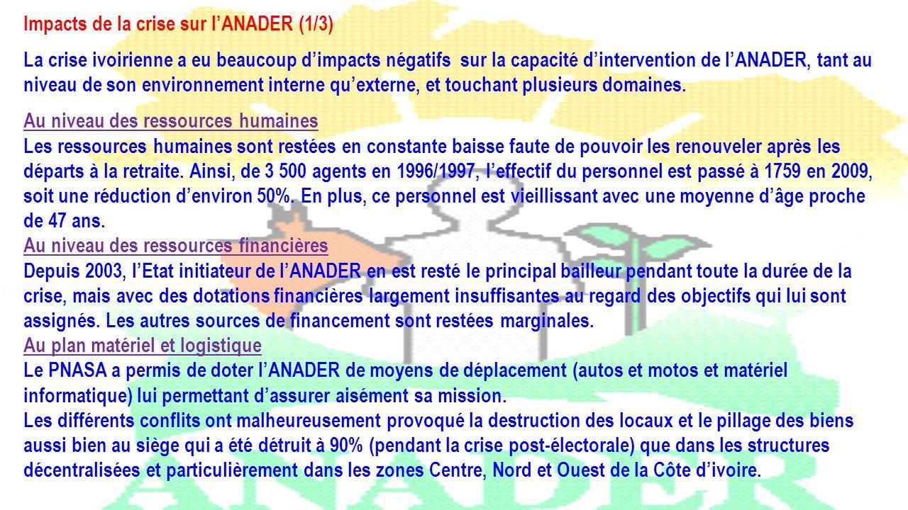 Impacts de la crise sur lANADER (1/3) La crise ivoirienne a eu beaucoup dimpacts négatifs sur la capacité dintervention de lANADER, tant au niveau de
