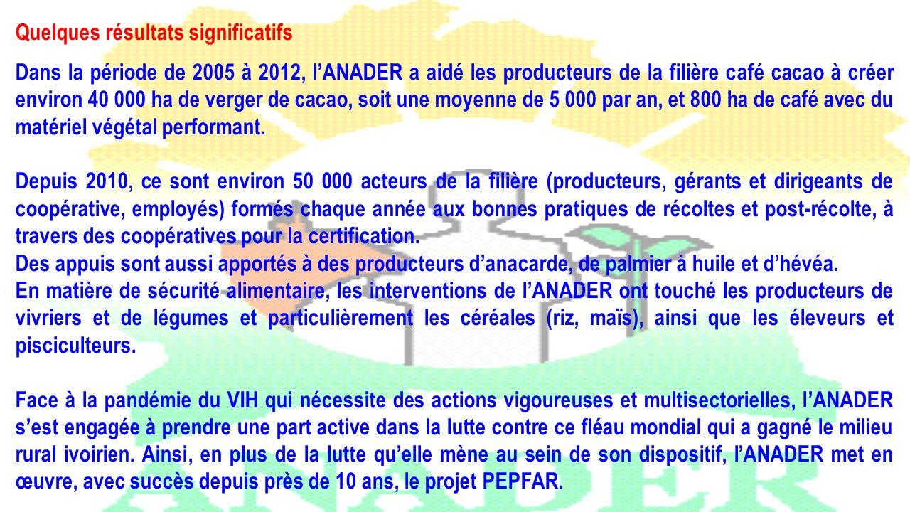 Quelques résultats significatifs Dans la période de 2005 à 2012, lANADER a aidé les producteurs de la filière café cacao à créer environ 40 000 ha de