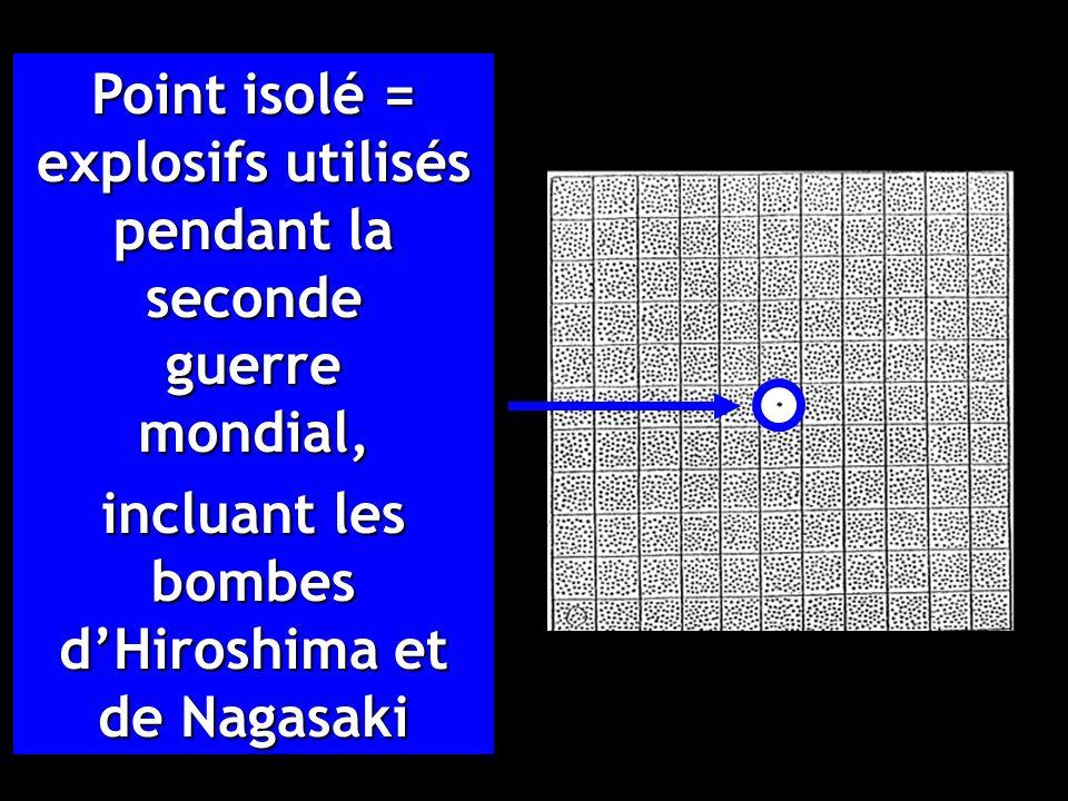 Point isolé = explosifs utilisés pendant la seconde guerre mondial, incluant les bombes dHiroshima et de Nagasaki