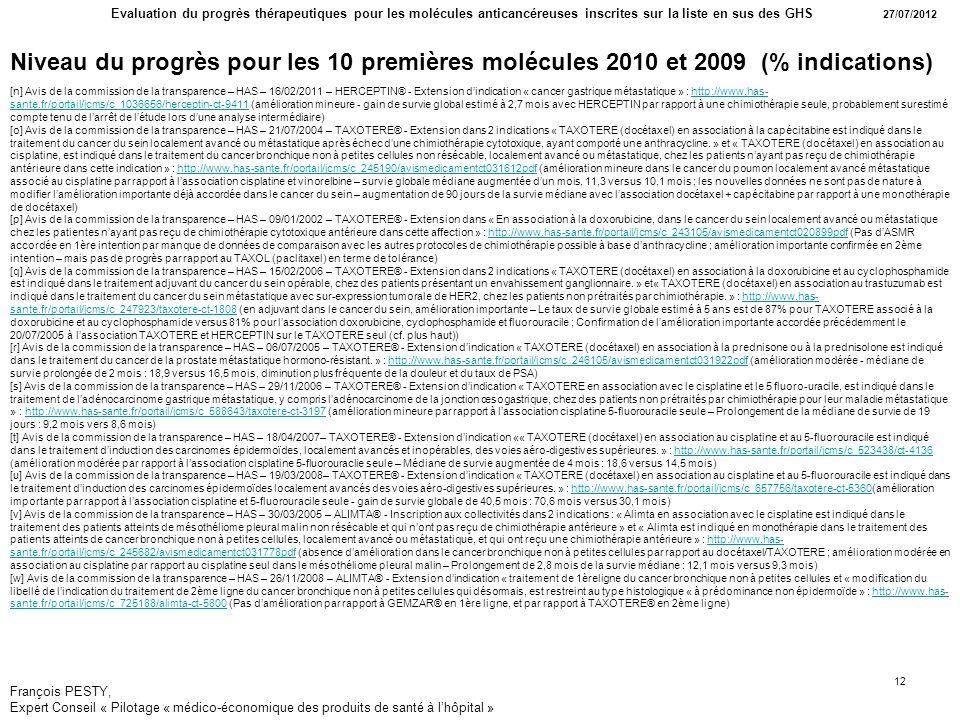François PESTY, Expert Conseil « Pilotage « médico-économique des produits de santé à lhôpital » Evaluation du progrès thérapeutiques pour les molécules anticancéreuses inscrites sur la liste en sus des GHS 27/07/2012 12 Niveau du progrès pour les 10 premières molécules 2010 et 2009 (% indications) [n] Avis de la commission de la transparence – HAS – 16/02/2011 – HERCEPTIN® - Extension dindication « cancer gastrique métastatique » : http://www.has- sante.fr/portail/jcms/c_1036656/herceptin-ct-9411 (amélioration mineure - gain de survie global estimé à 2,7 mois avec HERCEPTIN par rapport à une chimiothérapie seule, probablement surestimé compte tenu de larrêt de létude lors dune analyse intermédiaire)http://www.has- sante.fr/portail/jcms/c_1036656/herceptin-ct-9411 [o] Avis de la commission de la transparence – HAS – 21/07/2004 – TAXOTERE® - Extension dans 2 indications « TAXOTERE (docétaxel) en association à la capécitabine est indiqué dans le traitement du cancer du sein localement avancé ou métastatique après échec dune chimiothérapie cytotoxique, ayant comporté une anthracycline.