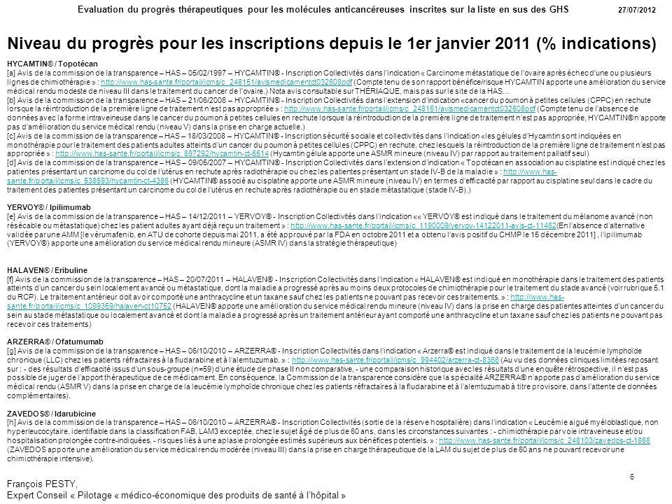 François PESTY, Expert Conseil « Pilotage « médico-économique des produits de santé à lhôpital » Evaluation du progrès thérapeutiques pour les molécules anticancéreuses inscrites sur la liste en sus des GHS 27/07/2012 6 Niveau du progrès pour les inscriptions depuis le 1er janvier 2011 (% indications) HYCAMTIN® / Topotécan [a] Avis de la commission de la transparence – HAS – 05/02/1997 – HYCAMTIN® - Inscription Collectivités dans lindication « Carcinome métastatique de l ovaire après échec d une ou plusieurs lignes de chimiothérapie » : http://www.has-sante.fr/portail/jcms/c_248151/avismedicamentct032608pdf (Compte tenu de son rapport bénéfice/risque HYCAMTIN apporte une amélioration du service médical rendu modeste de niveau III dans le traitement du cancer de l ovaire.) Nota avis consultable sur THÉRIAQUE, mais pas sur le site de la HAS…http://www.has-sante.fr/portail/jcms/c_248151/avismedicamentct032608pdf [b] Avis de la commission de la transparence – HAS – 21/06/2006 – HYCAMTIN® - Inscription Collectivités dans lextension dindication «cancer du poumon à petites cellules (CPPC) en rechute lorsque la réintroduction de la première ligne de traitement nest pas appropriée » : http://www.has-sante.fr/portail/jcms/c_248151/avismedicamentct032608pdf (Compte tenu de labsence de données avec la forme intraveineuse dans le cancer du poumon à petites cellules en rechute lorsque la réintroduction de la première ligne de traitement nest pas appropriée, HYCAMTIN® napporte pas damélioration du service médical rendu (niveau V) dans la prise en charge actuelle.)http://www.has-sante.fr/portail/jcms/c_248151/avismedicamentct032608pdf [c] Avis de la commission de la transparence – HAS – 18/03/2008 – HYCAMTIN® - Inscription sécurité sociale et collectivités dans lindication «les gélules dHycamtin sont indiquées en monothérapie pour le traitement des patients adultes atteints dun cancer du poumon à petites cellules (CPPC) en rechute, chez lesquels la réintroduction de la première lig